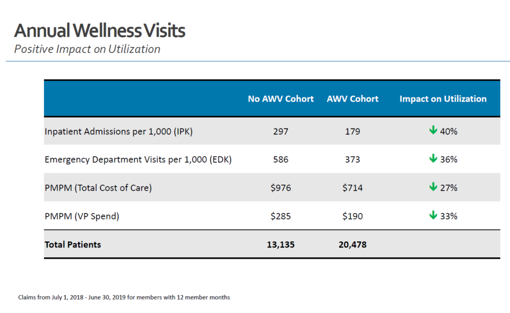 Annual Wellness Visits Positive Impact Chart