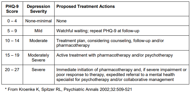 Table 4. PHQ-9 Scores and Proposed Treatment Actions *