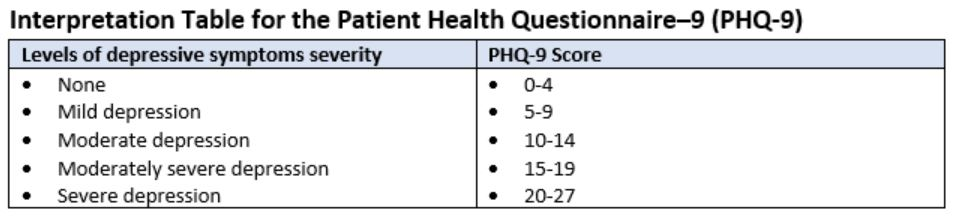 Chart: Interpretation Table for the Patient Health Questionnaire–9 (PHQ-9)
